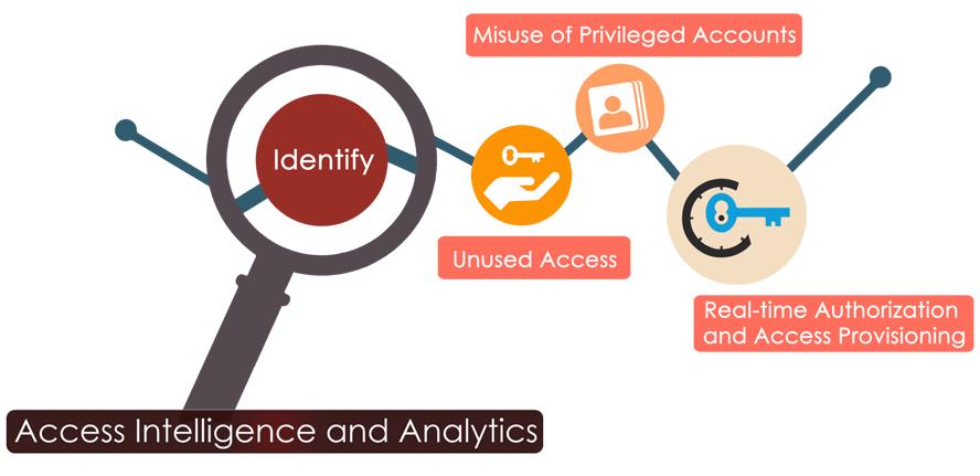 ACCESS-INTELLIGENCE-AND-ANA