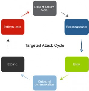 TargetedAttackCycle