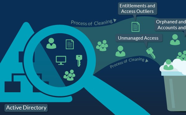 Active Directory Cleaning