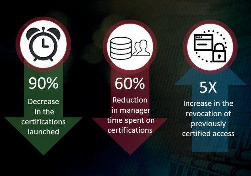 Risk-based Certification Highlights