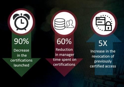 Risk-based Certification Highlights