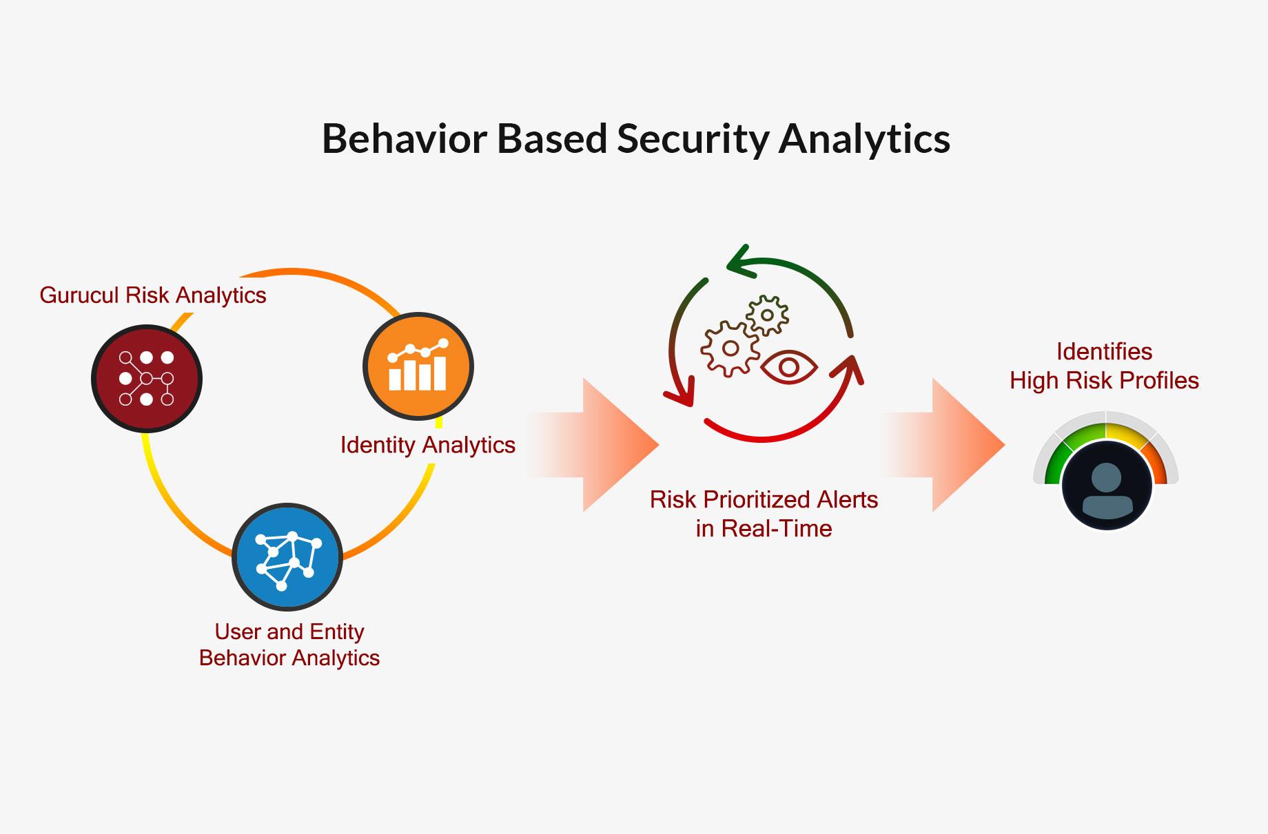 Behavior Based Security Analytics
