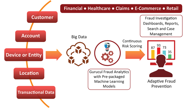 Gurucul Fraud Analytics Core Capabilities