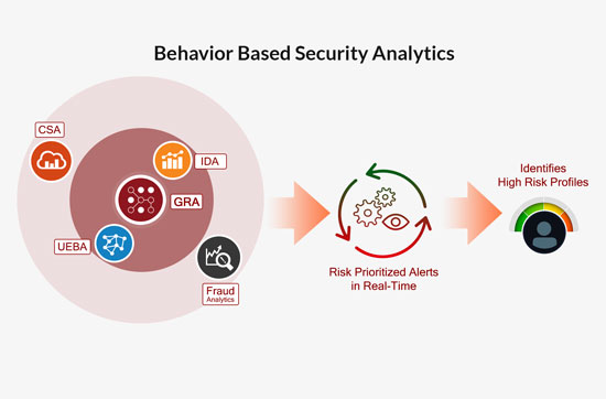 Behavior Based Security Analytics Graphic
