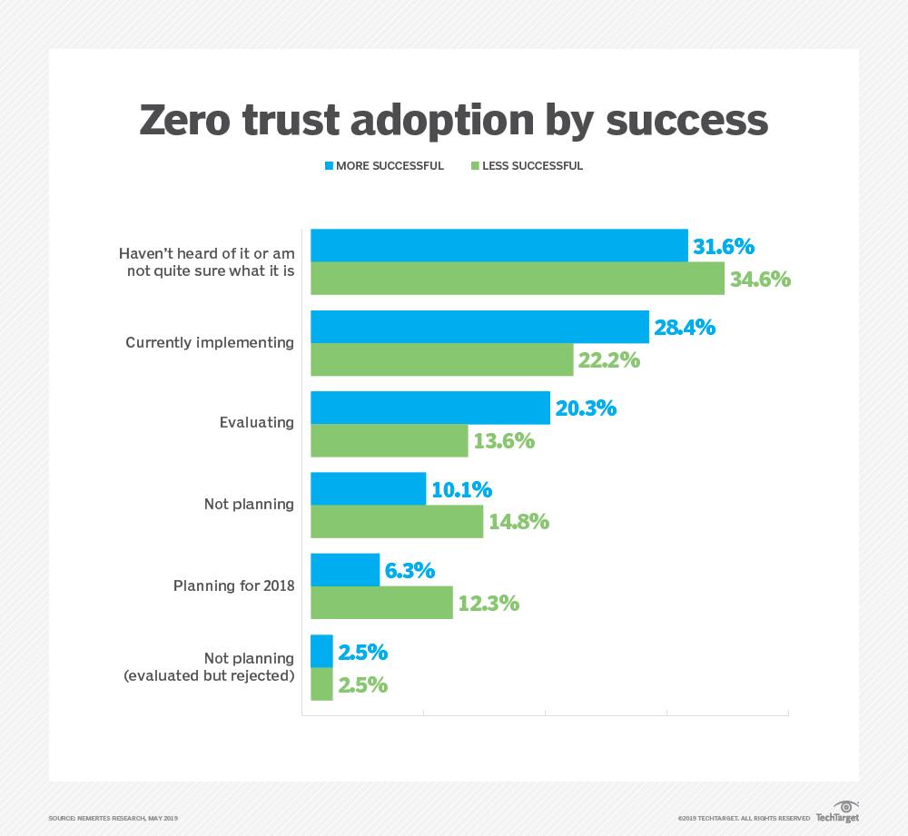 networking-zero_trust