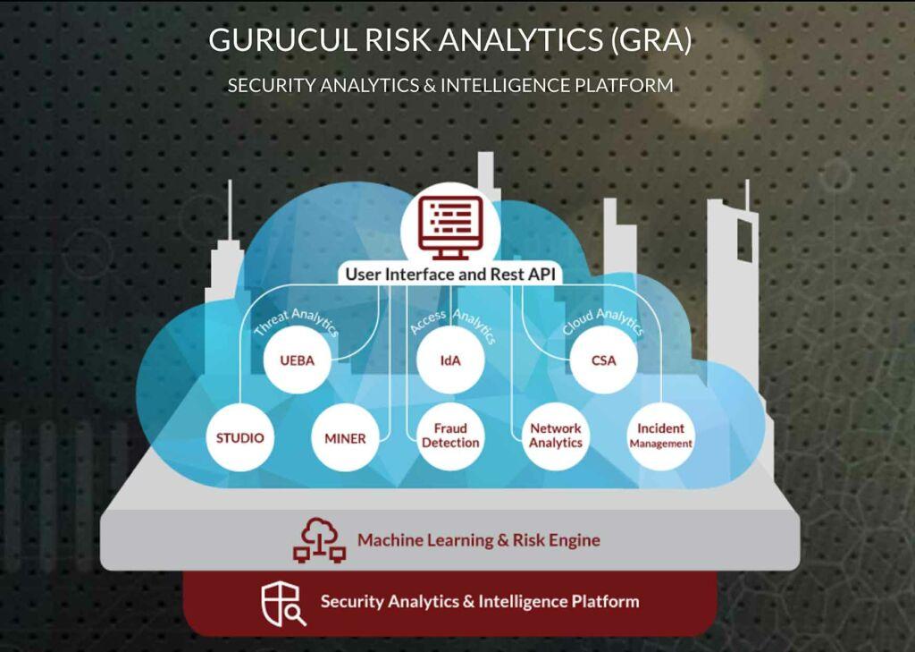 Gurucul Risk Analytics
