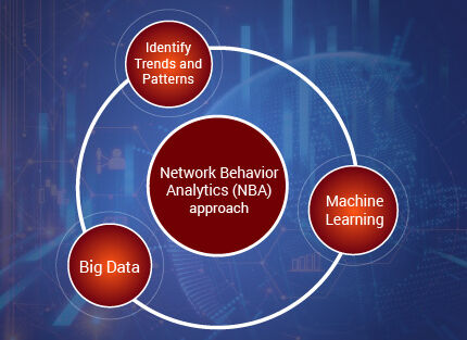 Network Behavior Analytics is Proactive Approach