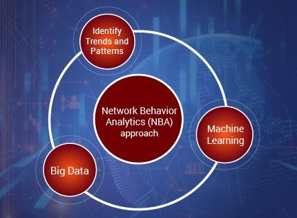 Network Behavior Analytics is Proactive Approach