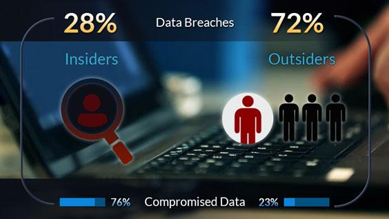 Insider Threats by the Numbers
