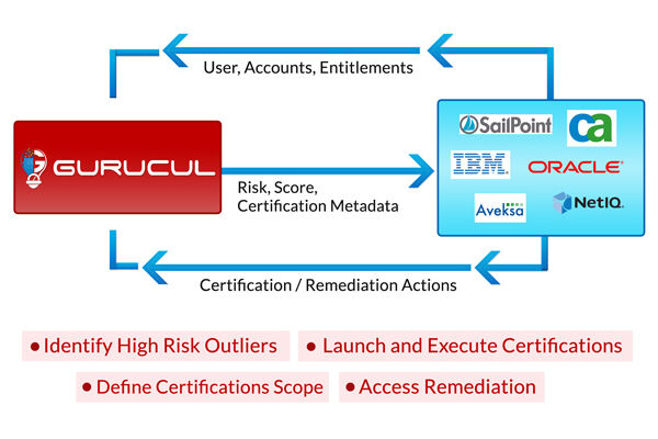 Gurucul Dynamic Risk-Based Certification Solution