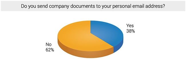 Do you send company documents to your personal email address