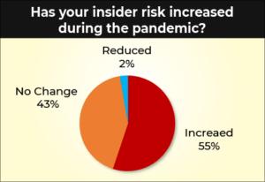 Insider Risk