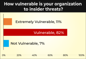 How vulnerable is your organization to insider threats?