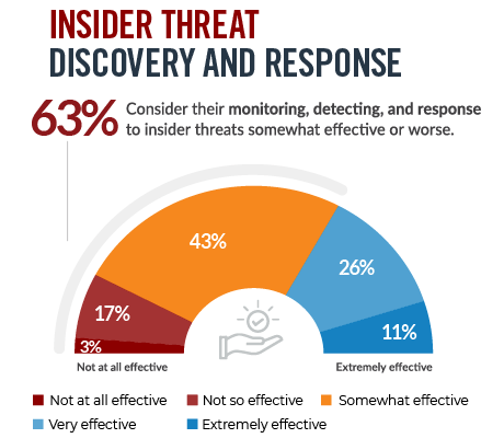 The Insider Threat by the Numbers-(2021 Insider Threat Survey Report)